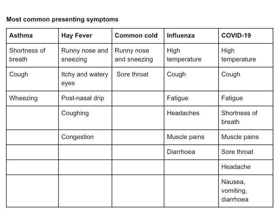 allergies and other common symptoms